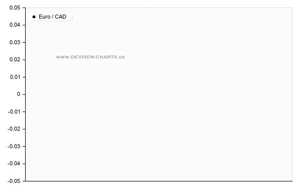 12 Monats  kanadischer dollar kurs