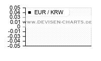 6 Monats EUR KRW Chart Analyse