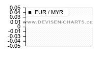 3 Monats EUR MYR Chart Analyse