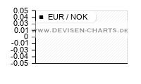 3 Jahres EUR NOK Chart Analyse