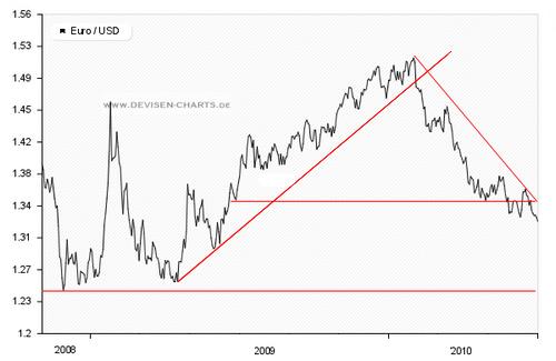 Chartanalyse EUR USD